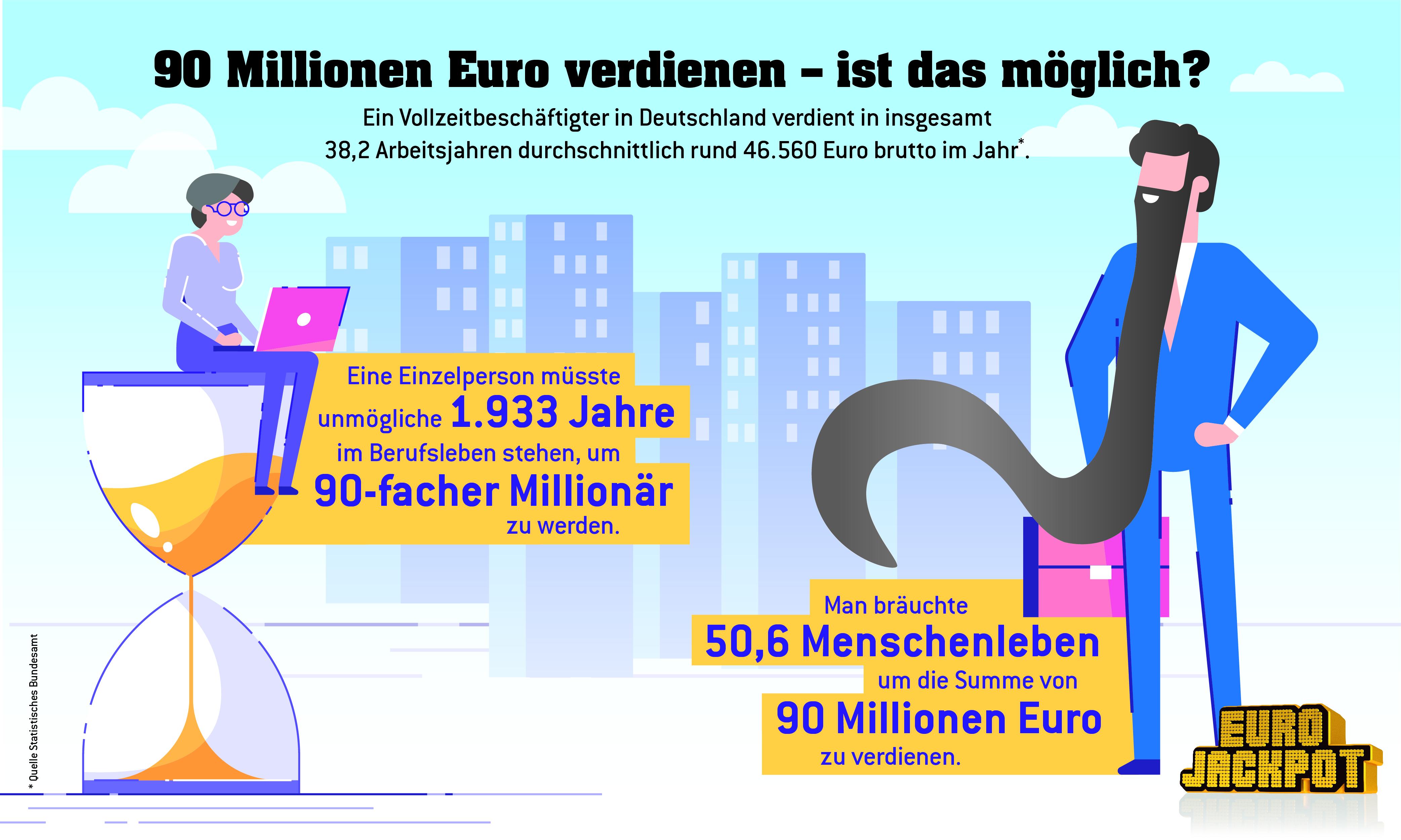 Lotto Berlin Gewinnspiel